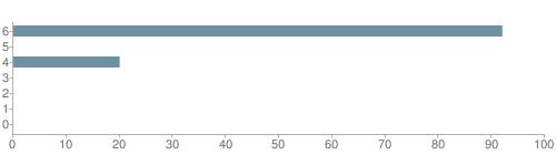 Chart?cht=bhs&chs=500x140&chbh=10&chco=6f92a3&chxt=x,y&chd=t:92,0,20,0,0,0,0&chm=t+92%,333333,0,0,10 t+0%,333333,0,1,10 t+20%,333333,0,2,10 t+0%,333333,0,3,10 t+0%,333333,0,4,10 t+0%,333333,0,5,10 t+0%,333333,0,6,10&chxl=1: other indian hawaiian asian hispanic black white